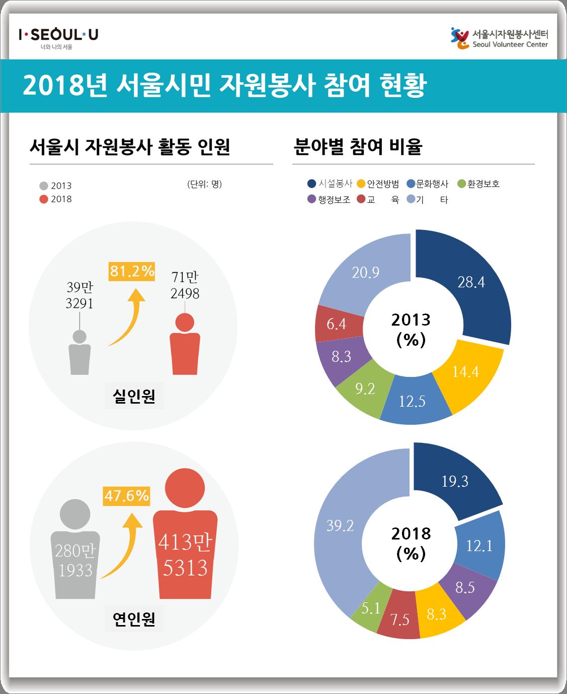 서울시 자원봉사자 71만 명… 5년간 꾸준히 성장 자세한 내용은 포스트 내용 참조