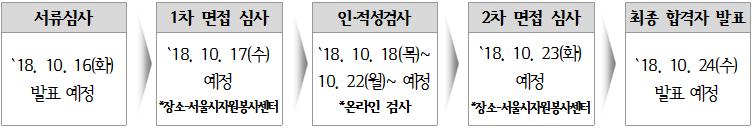 서울시자원봉사센터 직원 공개채용 공고