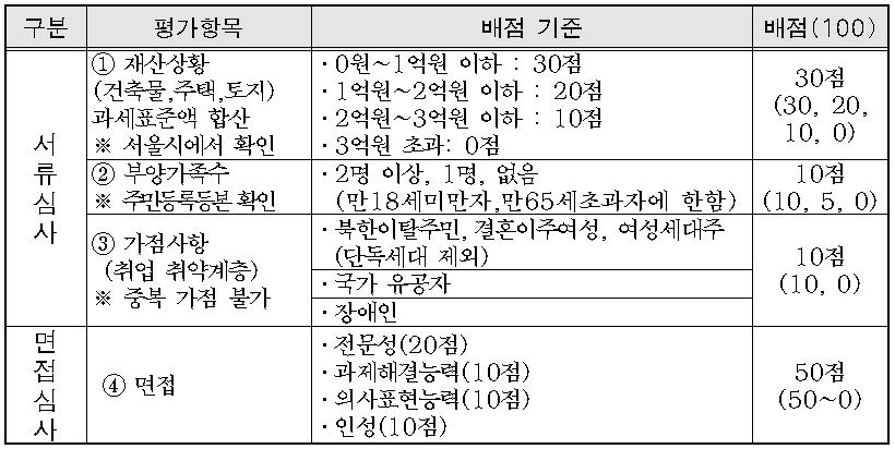 (뉴딜일자리 참여자선발)2019년 서울 청년자원봉사코디네이터 사업 참여자 모집 공고